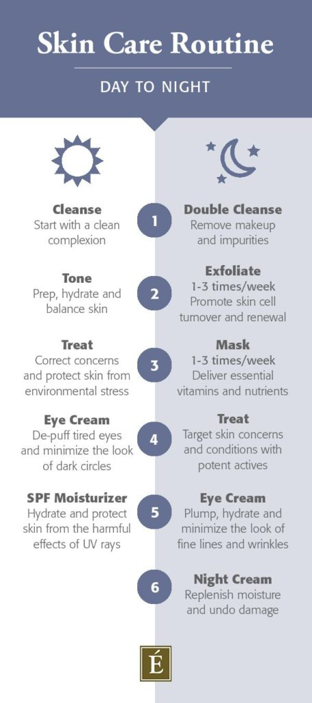 Guidelines For Top Skin Maintenance Systems